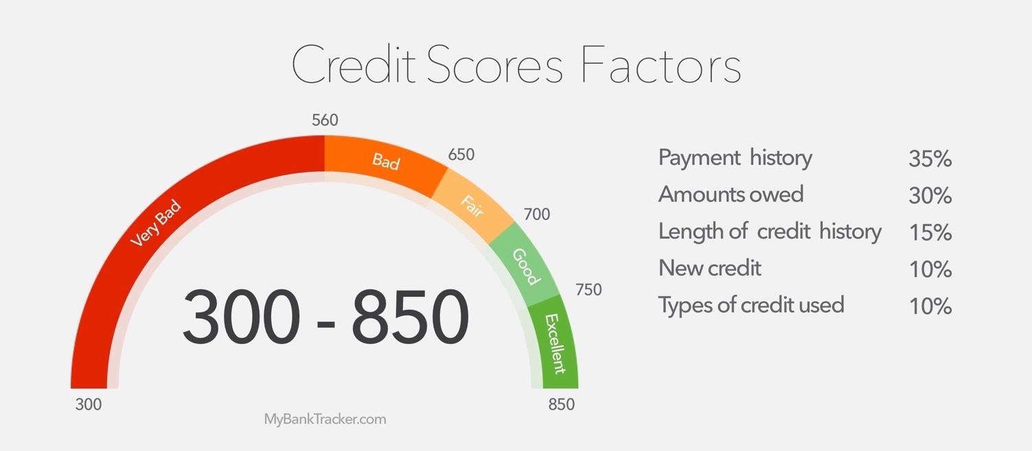 Credit score Repair service
